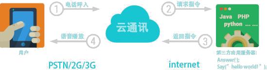 重庆呼叫中心系统
